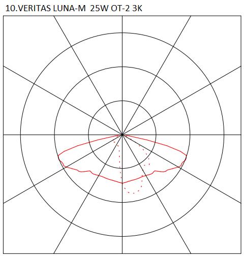 10.VERITAS LUNA-M 25W OT-2 3K