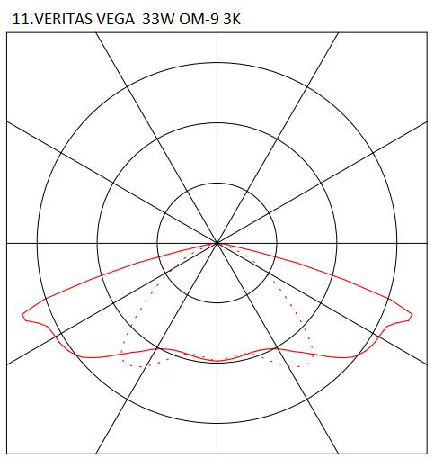 11.VERITAS VEGA 33W OM-9 3K