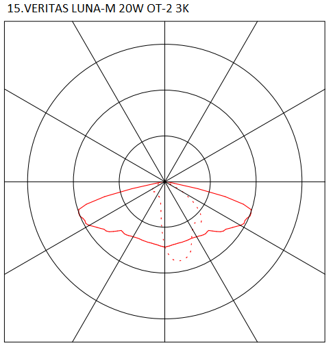 15.VERITAS LUNA-M 20W OT-2 3K