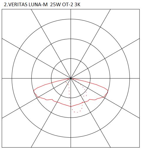 2.VERITAS LUNA-M 25W OT-2 3K