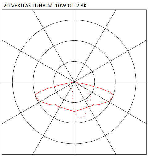 20.VERITAS LUNA-M 10W OT-2 3K