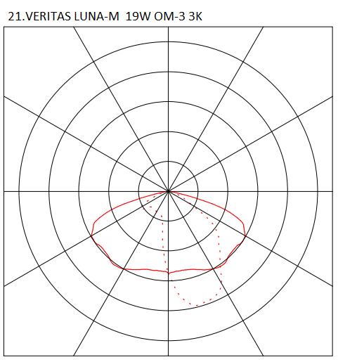 21.VERITAS LUNA-M 19W OM-3 3K