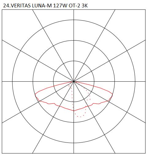 24.VERITAS LUNA-M 127W OT-2 3K