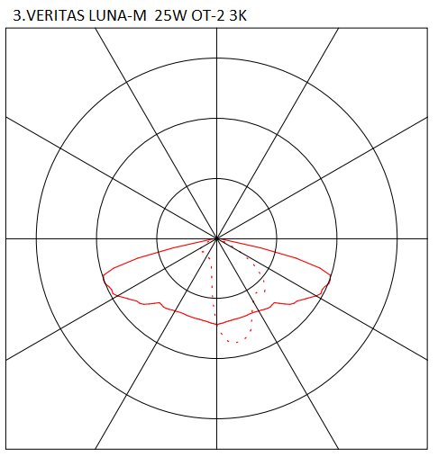 3.VERITAS LUNA-M 25W OT-2 3K