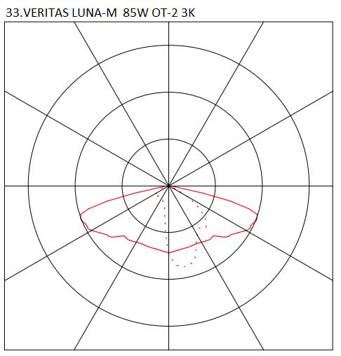 33.VERITAS LUNA-M 85W OT-2 3K
