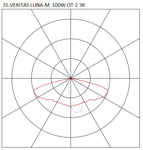 35.VERITAS LUNA-M 100W OT-2 3K