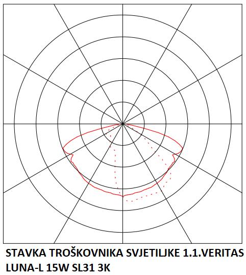 STAVKA TROŠKOVNIKA SVJETILJKE 1.1.VERITAS LUNA-L 15W SL31 3K