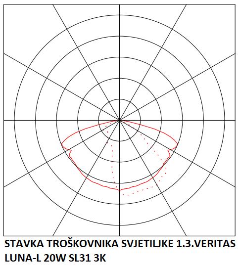 STAVKA TROŠKOVNIKA SVJETILJKE 1.3.VERITAS LUNA-L 20W SL31 3K