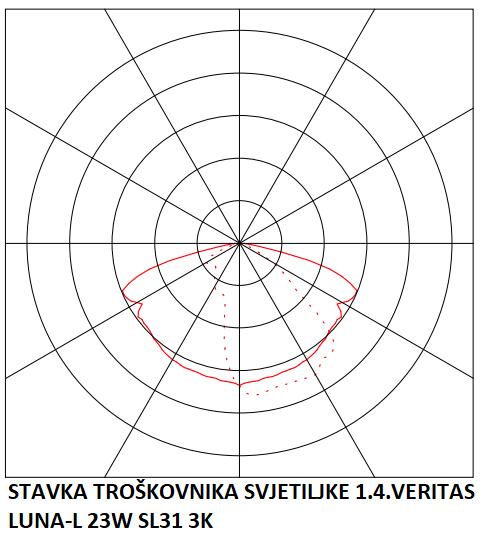 STAVKA TROŠKOVNIKA SVJETILJKE 1.4.VERITAS LUNA-L 23W SL31 3K