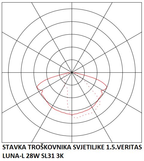 STAVKA TROŠKOVNIKA SVJETILJKE 1.5.VERITAS LUNA-L 28W SL31 3K